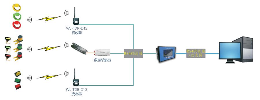 无线温度集中监测仪 WL-SID100(图1)